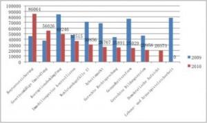 NVK Highlights 2010 – Teil I: Rentenversicherung