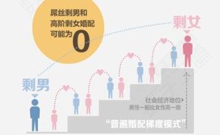 Männer heiraten nach dem Schema eine Karrierestufe tiefer als Frauen. Somit bleiben zahlreiche, gut ausgebildete Frauen und schlecht ausgebildete Männer häufig allein. © China Newsweek